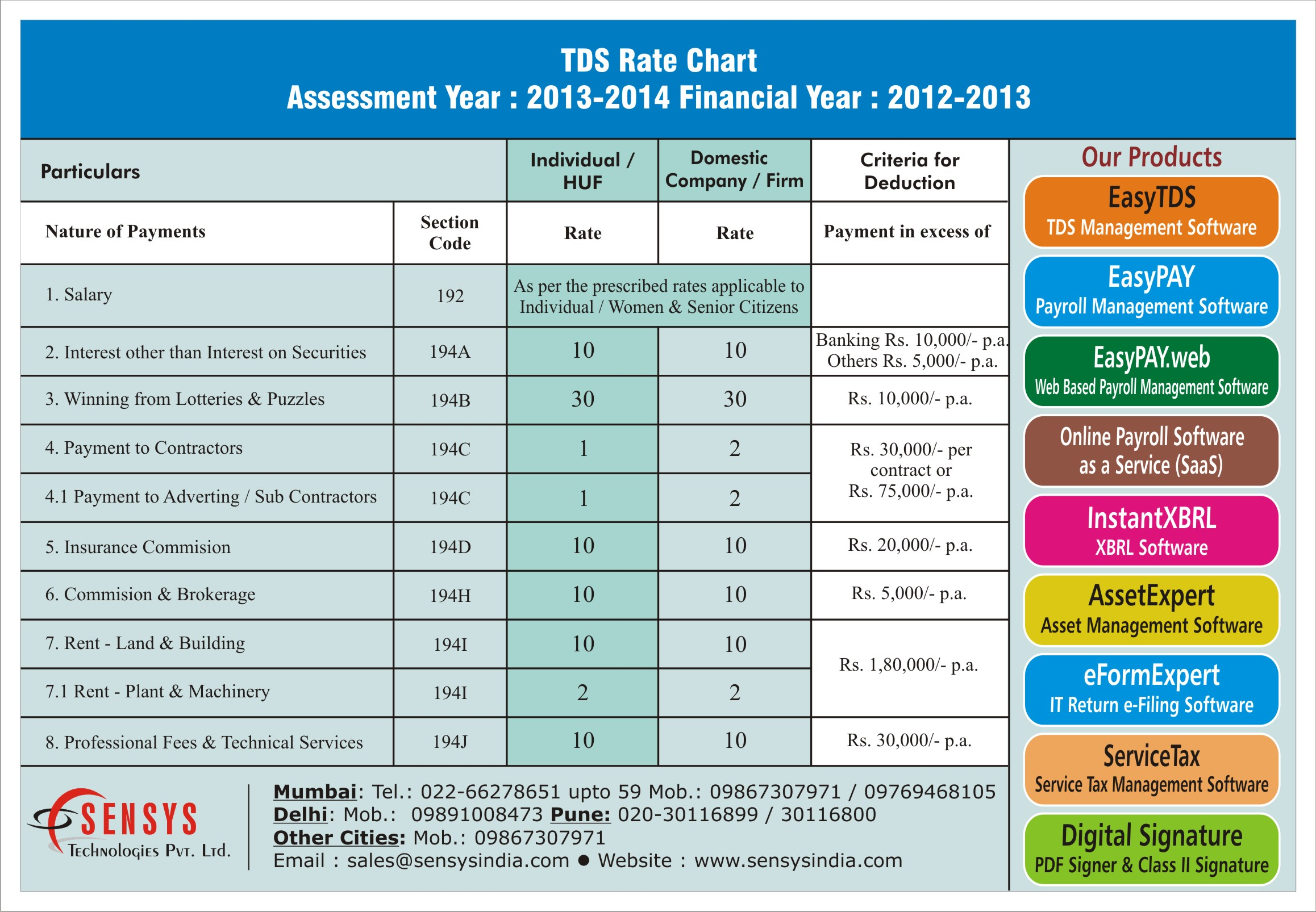 TDS Rate Chart Assessment Year 2013 2014