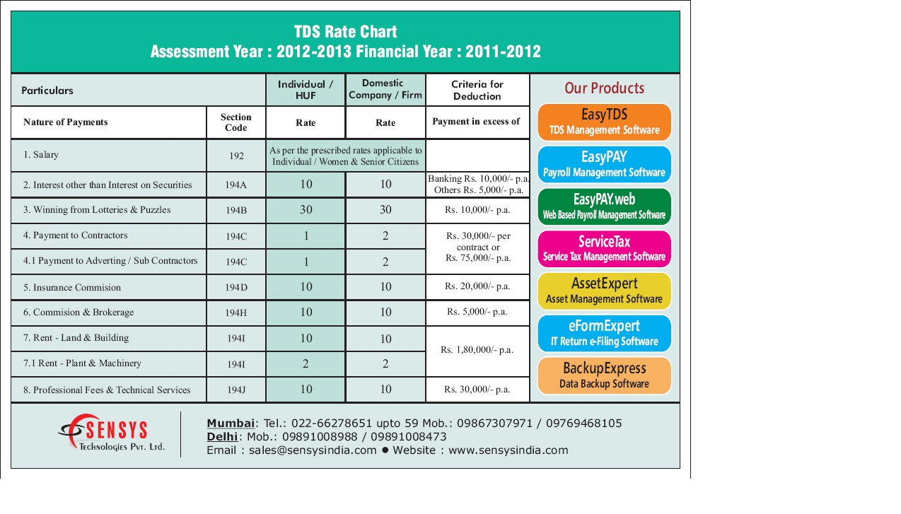 TDS Rate Chart Assessment Year 2012 2013
