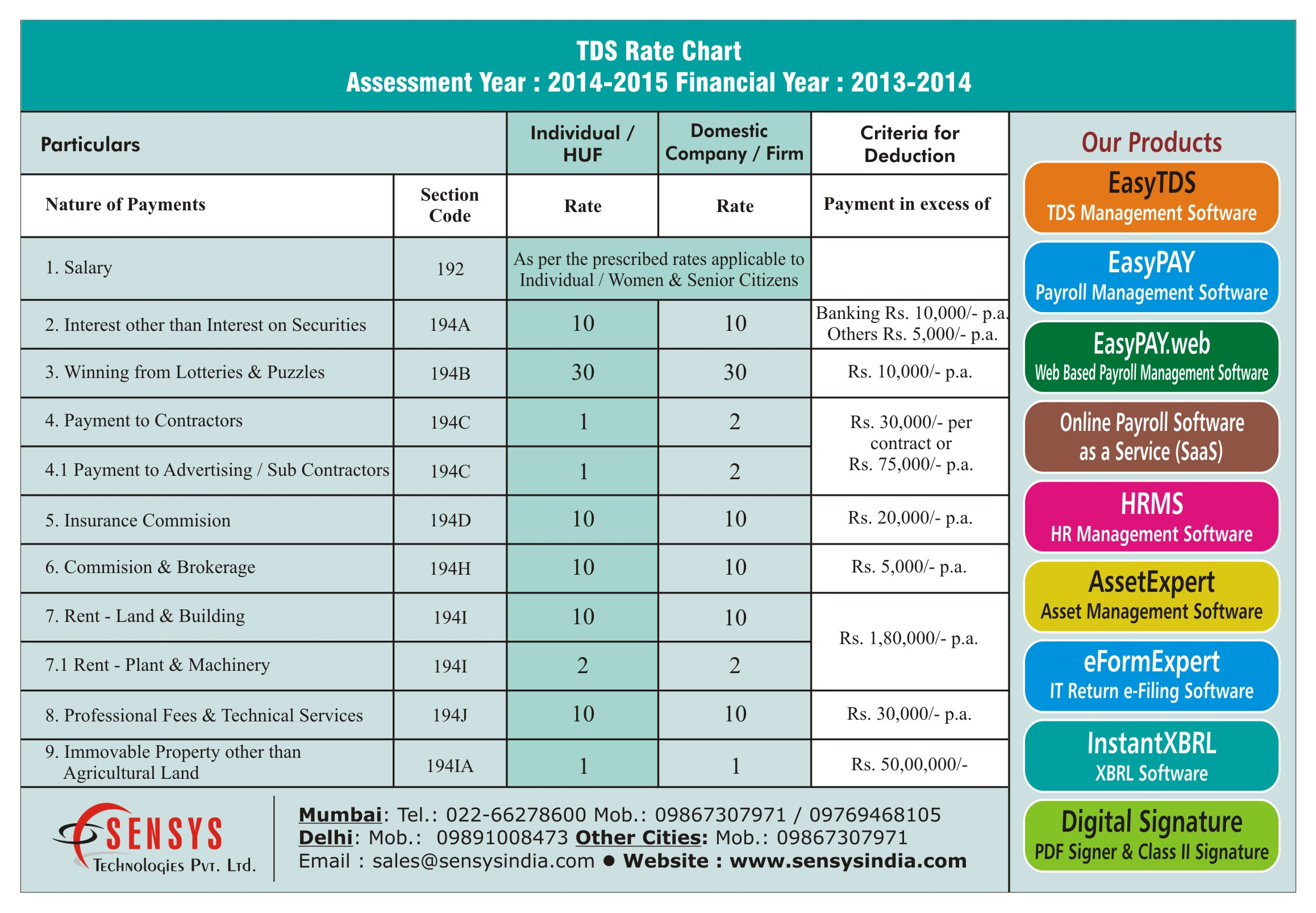 service tax rate chart for fy 2015 16 under reverse charge: Tds rate chart assessment year 2014 2015 sensys blog