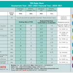 TDS Rate Chart FY 2020 -2021 (AY 2021-2022)
